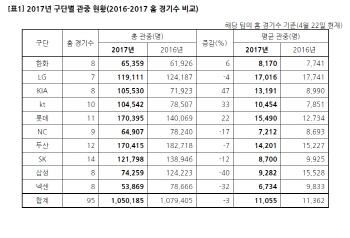 KBO리그, 95G 만에 100만 관중 돌파… KIA, 47% 증가