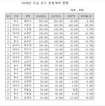 한화, 2018시즌 연봉 재계약 완료...배영수, 팀내 1위