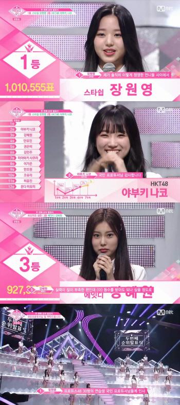 '프로듀스48' 장원영·강혜원, 순위 대이변...일본서도 '실검' 줄세우기