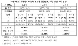"""야구 스페셜+ 15회차 """"한화, SK 상대로 우세한 경기 펼칠 것"""""""