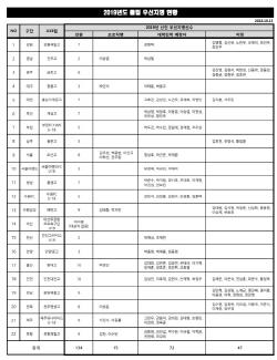 K리그, 총 134명 유망주 우선 지명...15명 K리그 직행