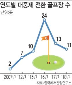 감세효과의 힘...퍼블릭 골프장 전성시대