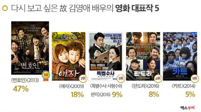 故김영애, 다시 보고 싶은 영화5…1위는 '변호인'