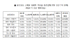 """골프팬 64% """"브룩스 코엡카, 언더파 활약 예상"""""""