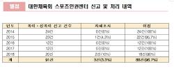 """""""체육회 클린스포츠센터 유명무실...3.3%만 직접 조사"""""""