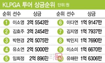 이다연-박현경-이소영-김효주 다시 이소영..올해만 5번째 상금 1위