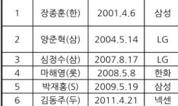 LG 트윈스 김현수, 개인통산 1000타점에 '-5'