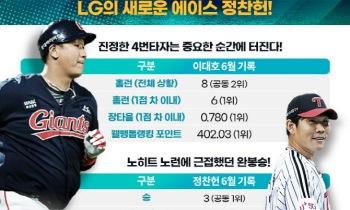 이대호-정찬헌, '웰뱅톱랭킹' 6월 최고의 선수 선정