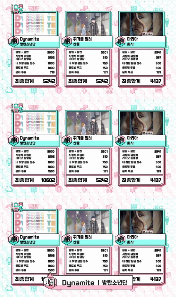 '음악중심' 방탄소년단, 방송 출연 없이 5주 연속 1위 [종합]