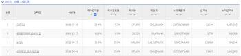 영화 모가디슈, 좌석점유율 1위 차지…350만 관객 돌파