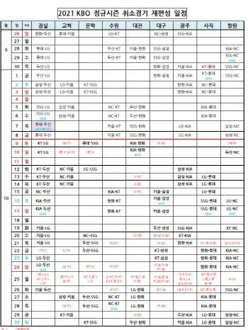 KBO, 정규리그 잔여 81경기 일정 확정...10월 30일 종료