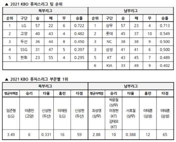 퓨처스리그 종료...LG 이재원, 2년 연속 북부리그 홈런왕