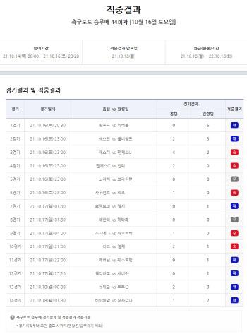 축구토토 승무패 44회차, 총 2만5822명 적중 성공