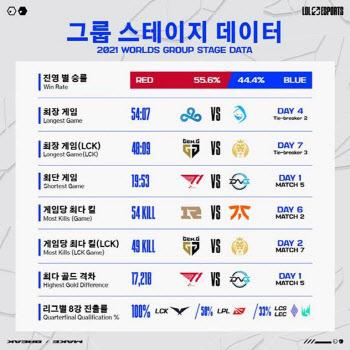 '롤드컵 돌풍' 한국 대표(LCK), 개인·팀 기록도 모두 최상위